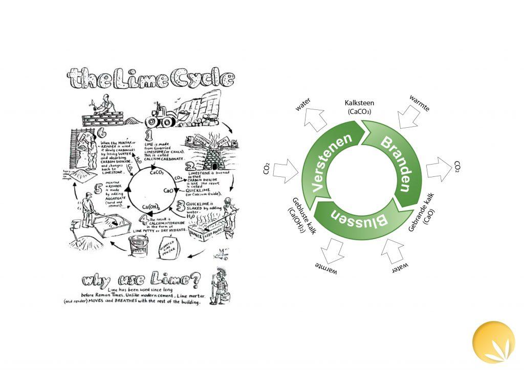 KHNL_kalk korte CO2 cyclus